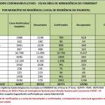 Recuperados representam 71% dos infectados no Alto Tietê