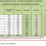 Taxa de letalidade do coronavírus no Alto Tietê é de 7,4%