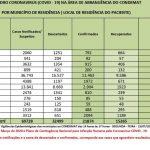Maioria das suspeitas de coronavírus é descartada na Região