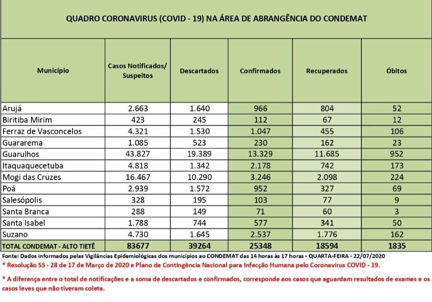 Casos confirmados de Covid-19 passam dos 25 mil