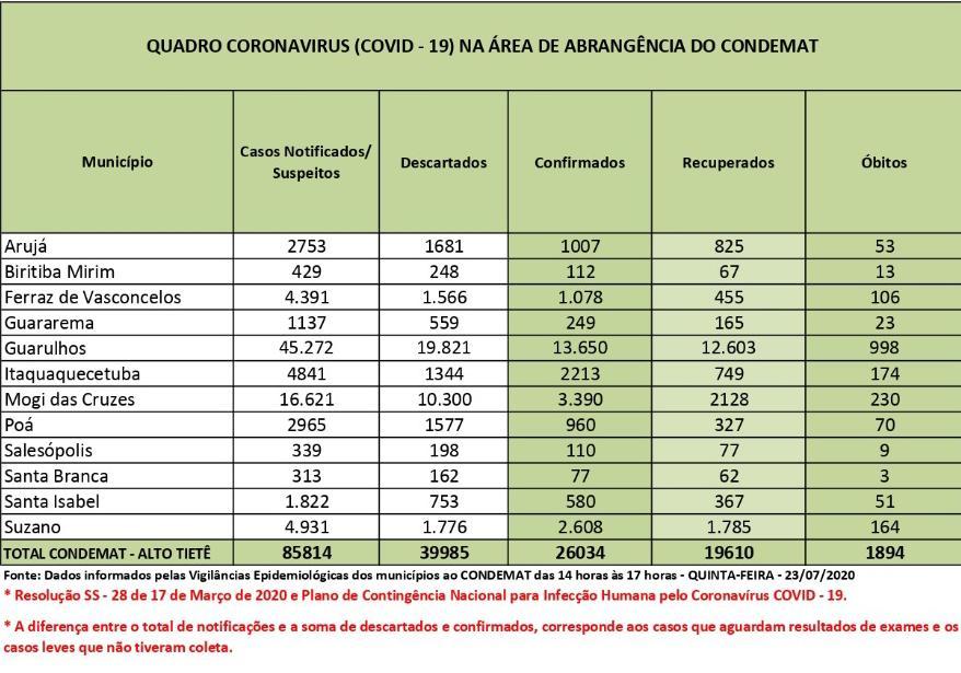 Taxa de letalidade do coronavírus na Região é de 7,2%
