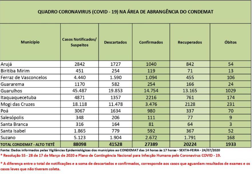 Recuperados representam 74% dos casos de Covid-19