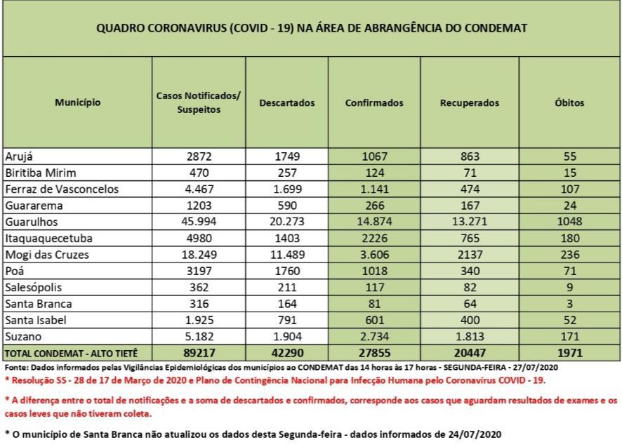 Alto Tietê soma 27.855 infectados de coronavírus