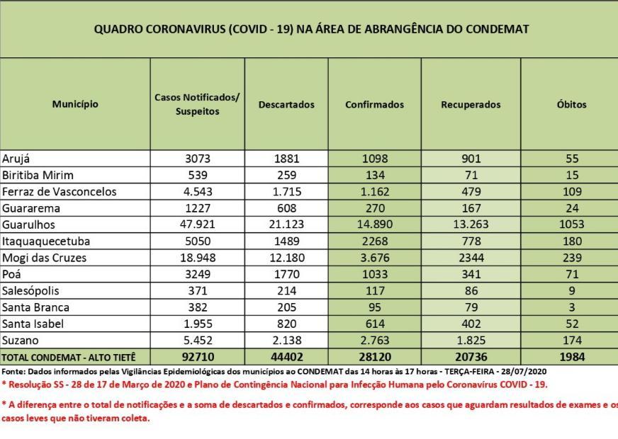 Taxa de letalidade está em 7% no Alto Tietê