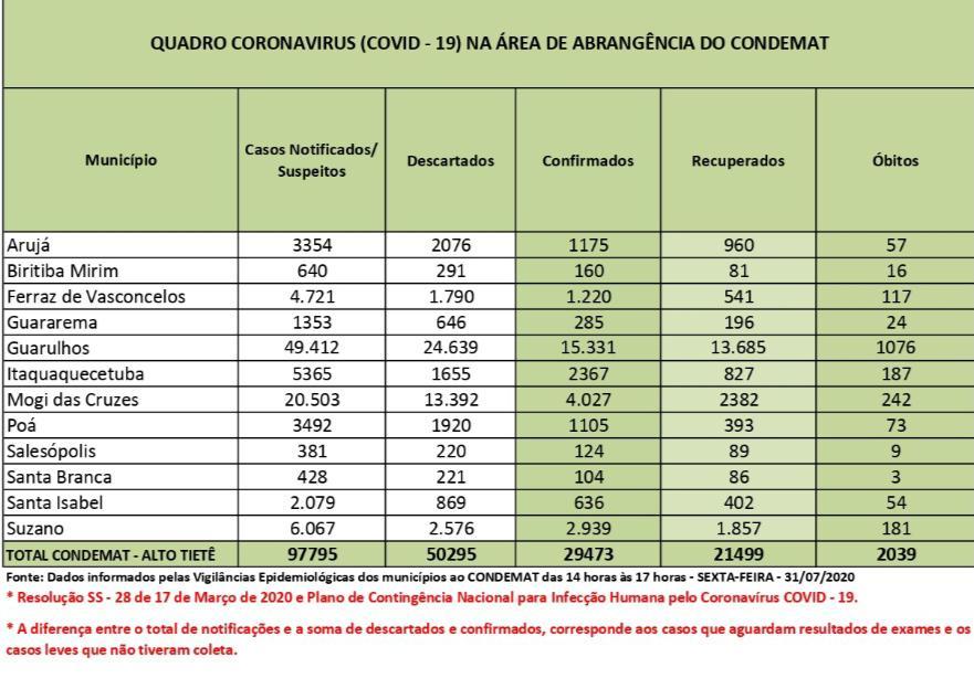 Em cinco meses, coronavírus infectou 29,4 mil pessoas no Alto Tietê