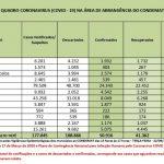 Índice de recuperados é superior a 80% dos casos de Covid-19
