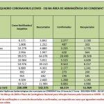 Em sete meses, coronavírus provoca morte de 3.049 pessoas na região