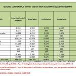 Recuperados representam 86% dos infectados de Covid-19