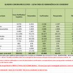 Covid-19 provoca morte de 4,82% dos infectados