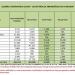 Cidades do CONDEMAT registram 12 novos óbitos em 24 horas