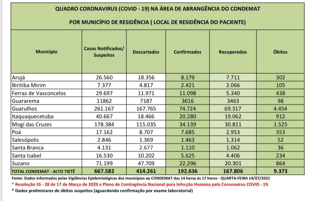 Read more about the article Mais de 167 mil pessoas se recuperaram da Covid-19 na região