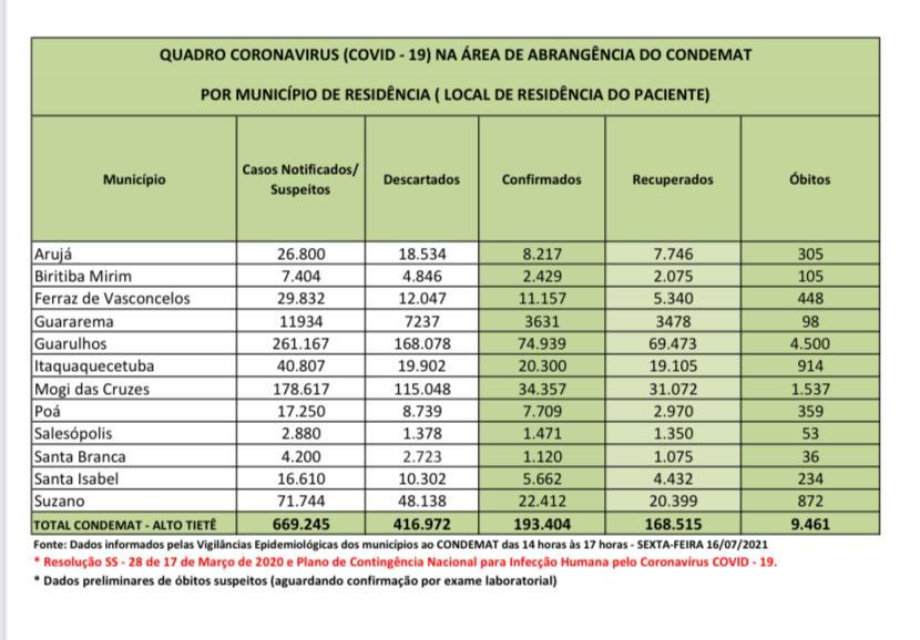 Read more about the article Recuperados da Covid-19 representam 87% dos infectados