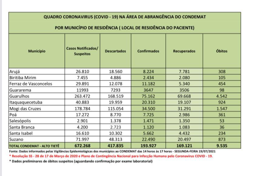 Read more about the article Recuperados correspondem a 87,2% dos infectados