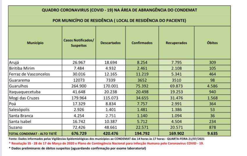 Read more about the article Mais de 420 mil casos suspeitos de Coronavírus foram descartados