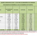 Região tem mais de 670 mil notificações da Covid-19