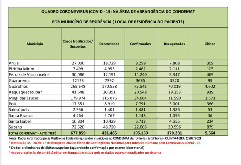 Read more about the article Região tem mais de 670 mil notificações da Covid-19