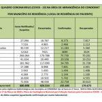 Região registra a menor taxa de ocupação de UTI neste ano