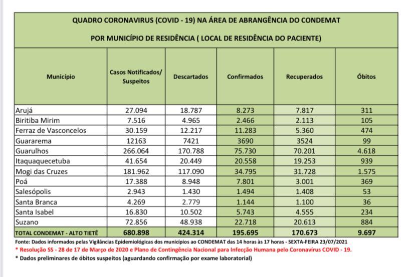 Read more about the article Região registra a menor taxa de ocupação de UTI neste ano