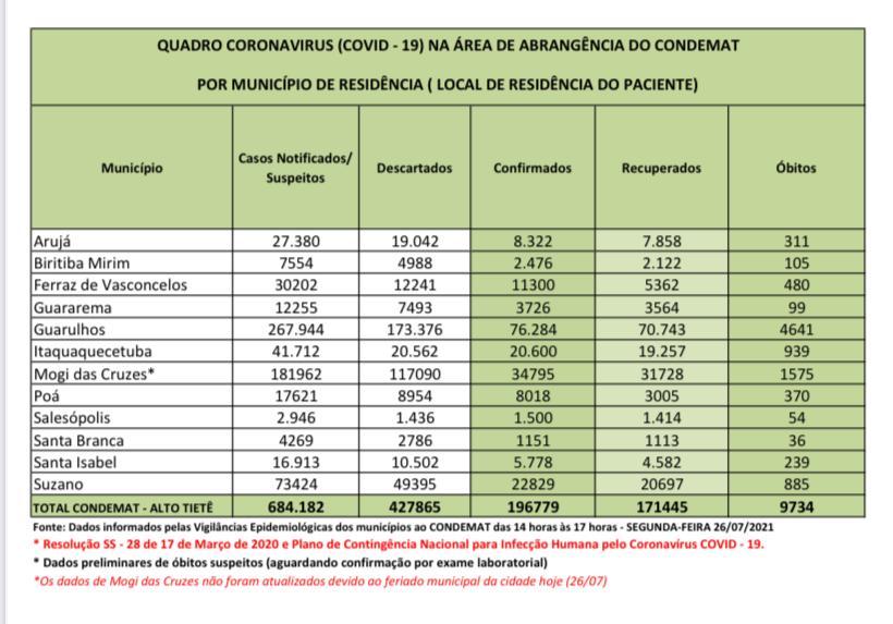 Read more about the article Região registra 37 óbitos nas últimas 72 horas