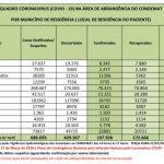 Região registra 25 óbitos por Coronavírus nas últimas 24 horas