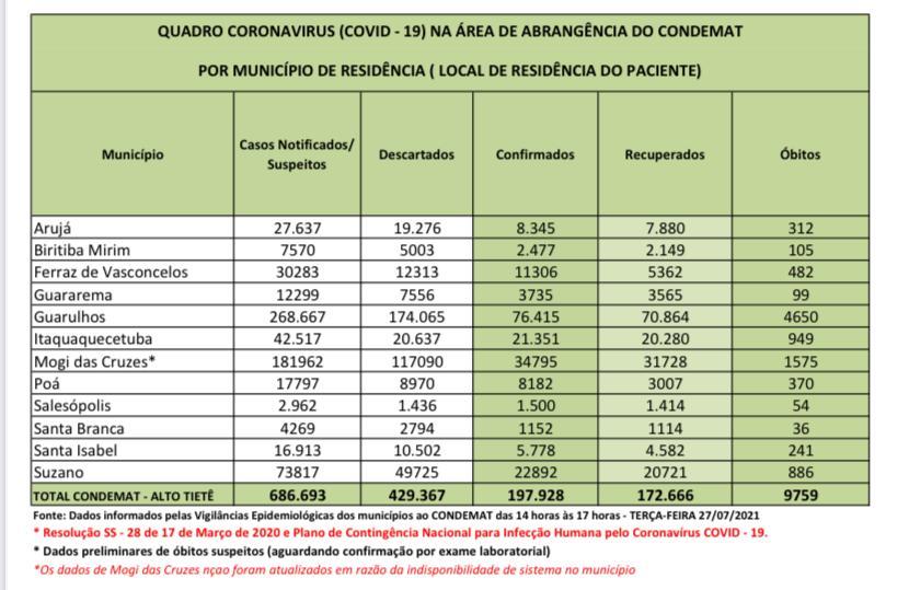 Read more about the article Região registra 25 óbitos por Coronavírus nas últimas 24 horas